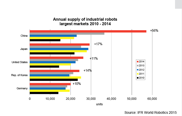 Annual supply of industrial robots 2010-2014