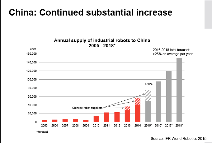 China: continued substantial increase