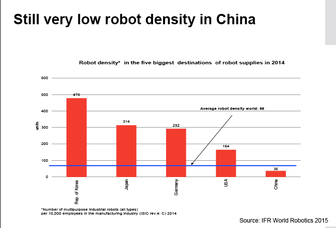 Still low robot density in China