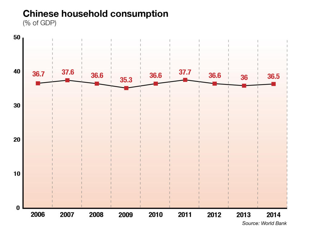 Chinese household consumption