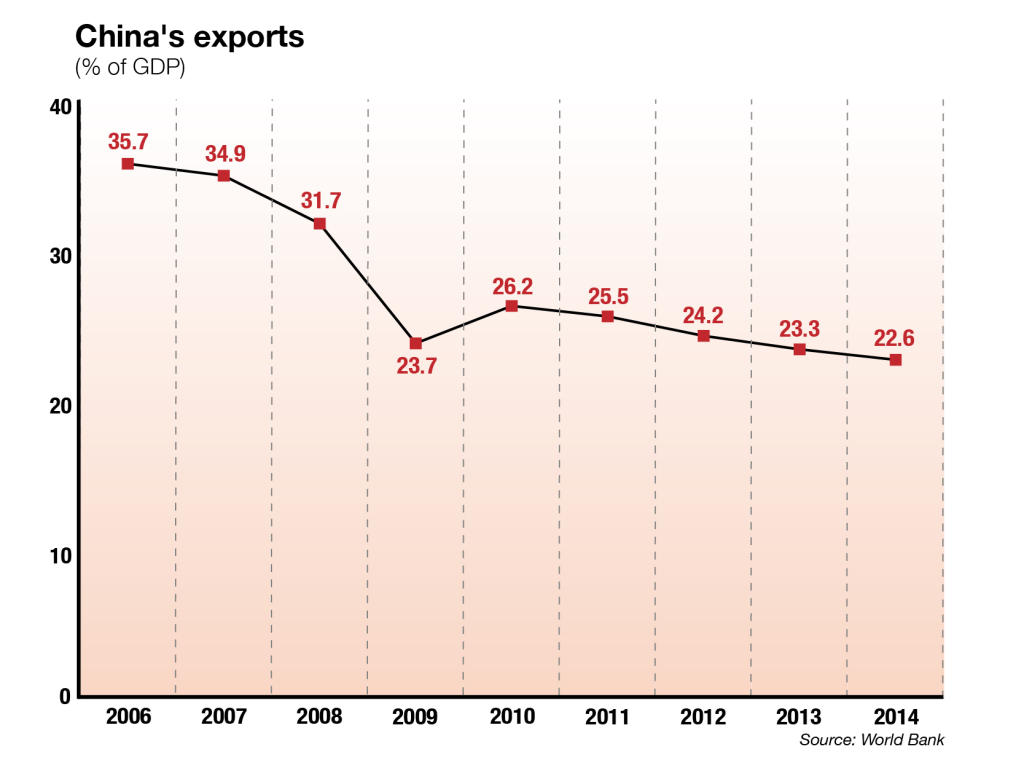 China's exports as % of GDP