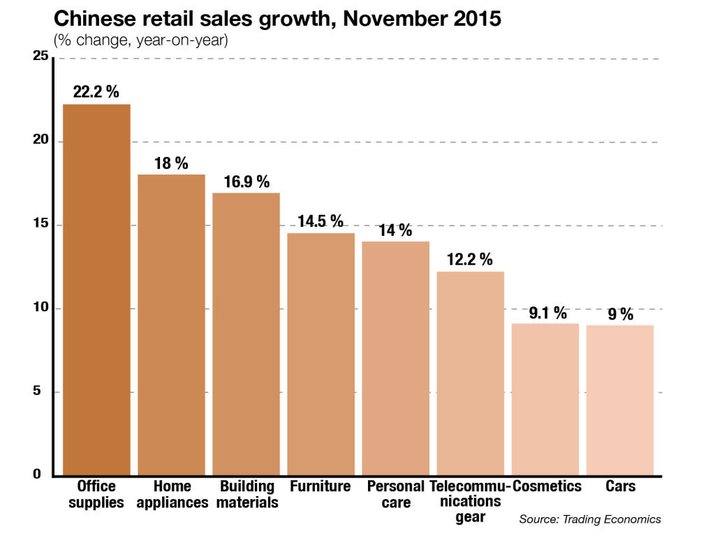 Chinese retail sales