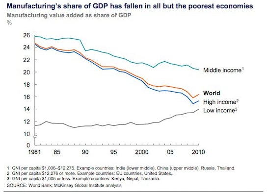 McKinsey manufacturing share of GDP for economies by grouping