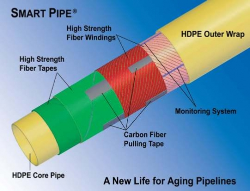 Smart pipes